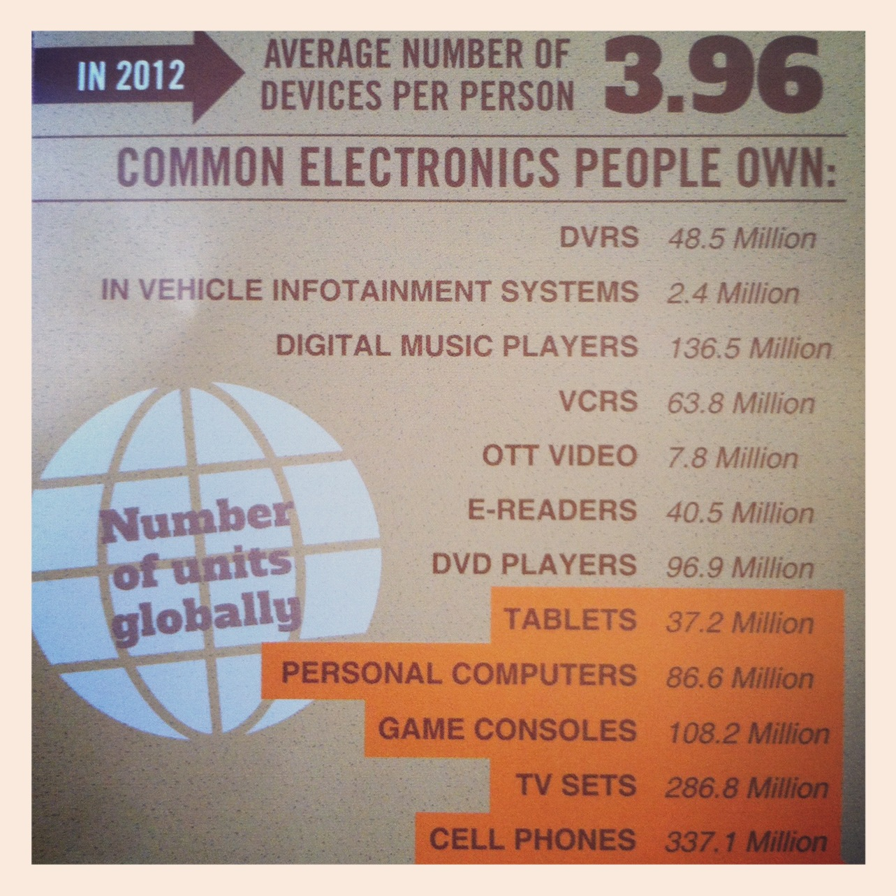 Yume electronics per person 2012