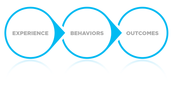 Experience, Behaviors, Outcomes