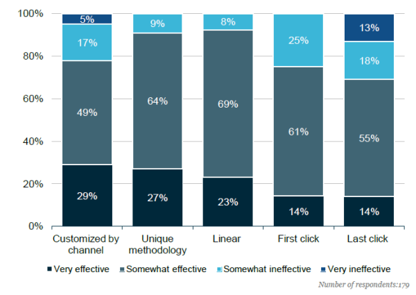 Perceived effectiveness of attribution models