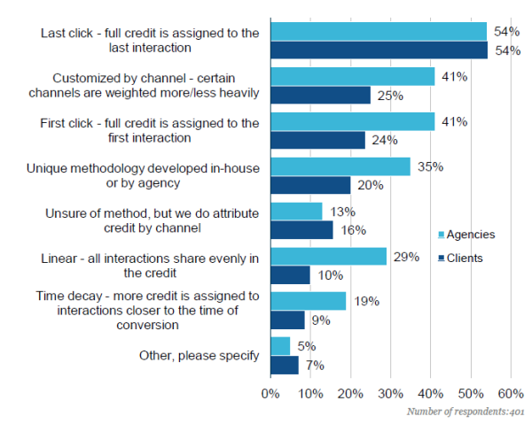 Most Common Methods of Attribution