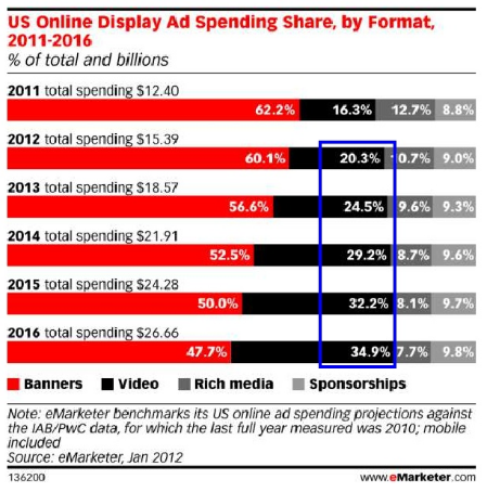 eMarketer Ad Spending Share, 2012