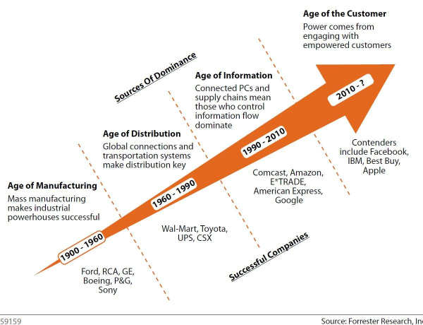 Forrester Age of the Customer