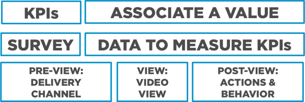 How SmartVideo is measurable