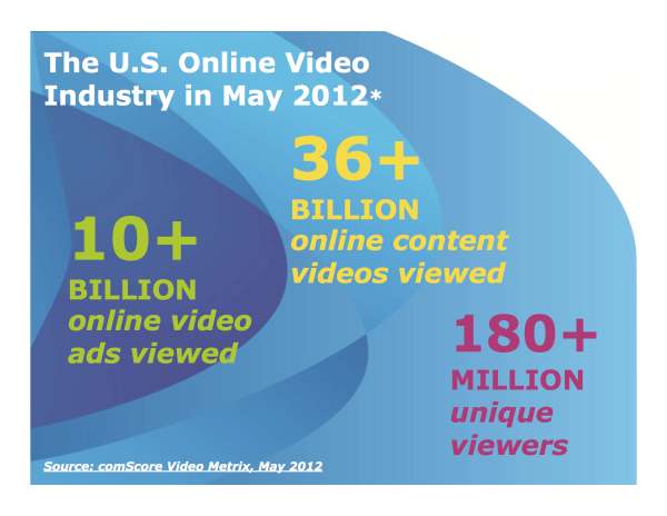 May 2012 U.S. Online Video Industry