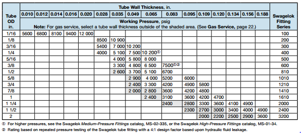 Stainless Steel Tubing Wall Thickness Gauge Chart Round Steel