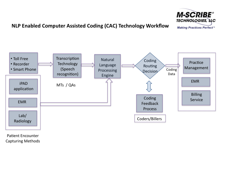 Computer assisted coding cac is a transformative technology m scribe workflow diagram of computer assisted coding cac ccuart Choice Image