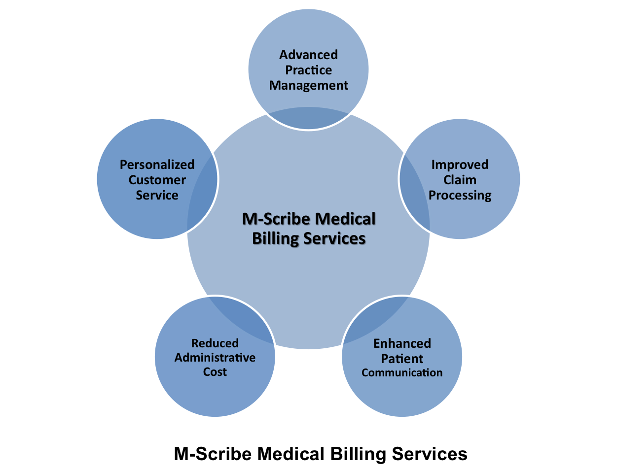 Size Doesn\'t Matter in Medical Billing and Coding Business