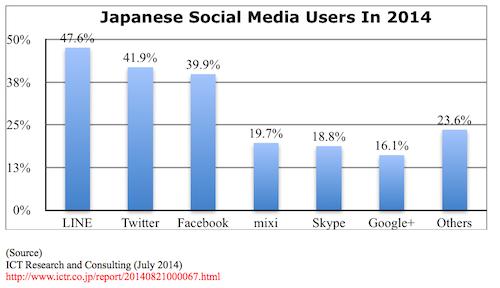 Japanese Social Media Users in 2014.