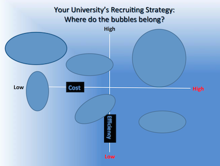 Developing a Strategic Plan for International Student Recruitment