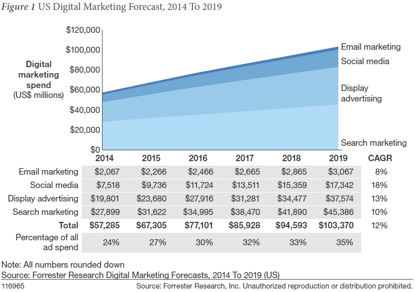Chart showing US digital marketing forecast for 2014-2019