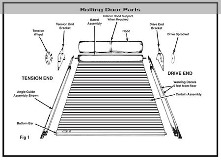 Overhead Door Parts parts of a rolling steel door
