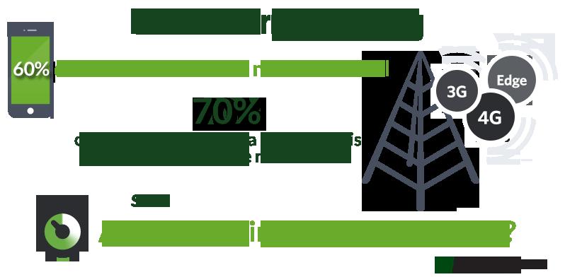 Ios performance testing