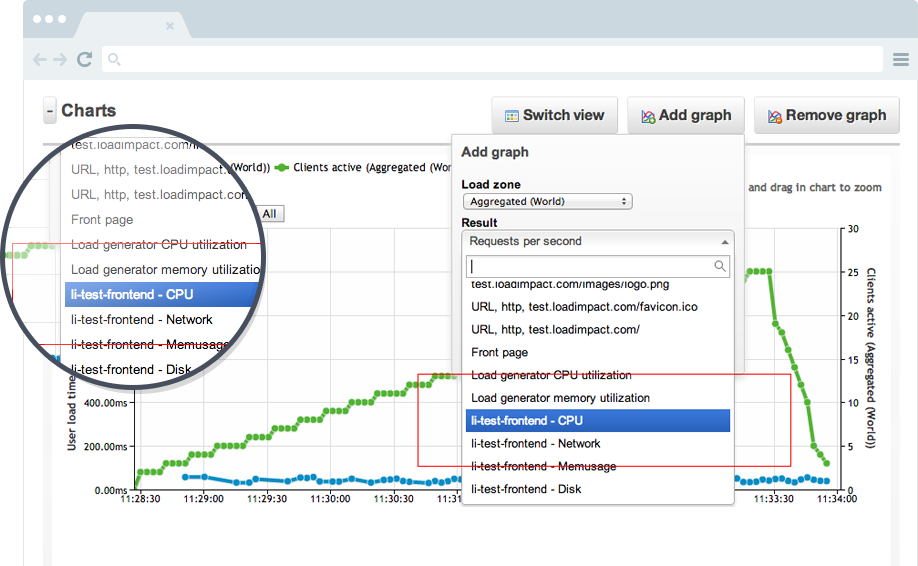 Performance Testing -vs- Performance Monitoring