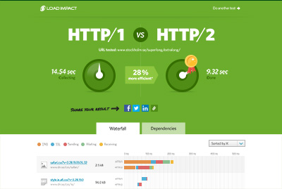 A Blog About Performance, Development and Testing | HTTP2