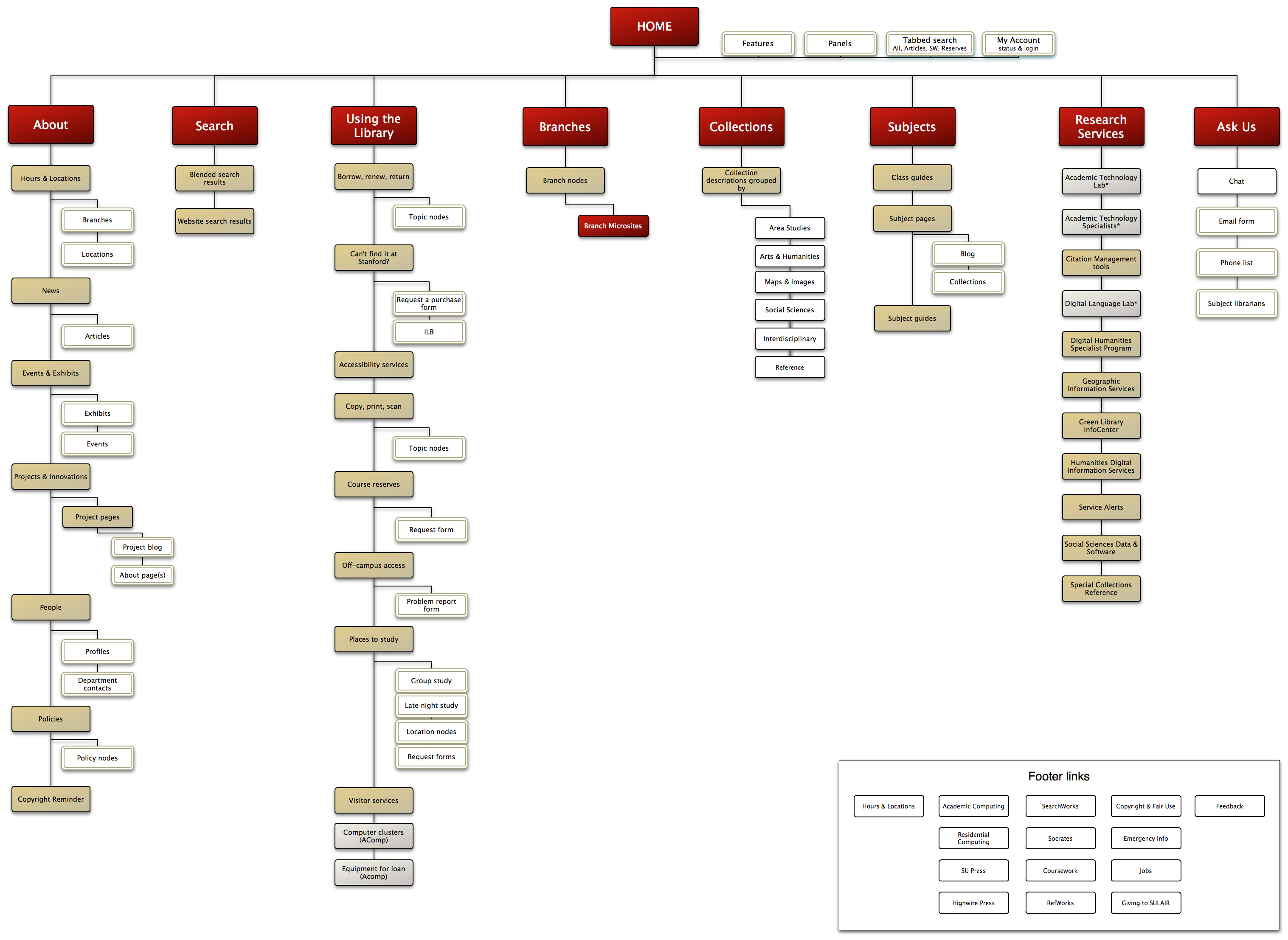 Creating sitemaps a plan or destination for Architecture site web