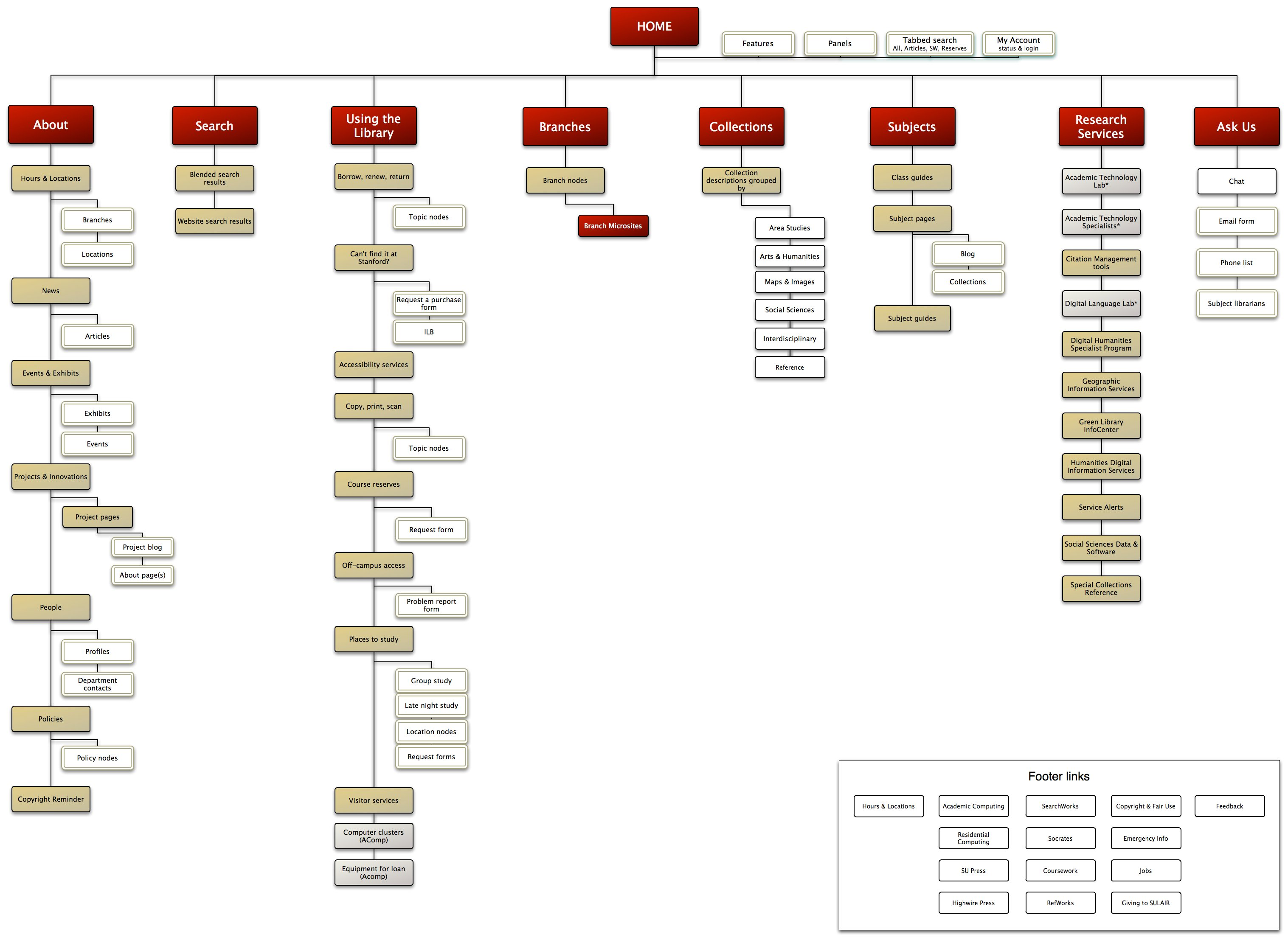 creating sitemaps a plan or destination