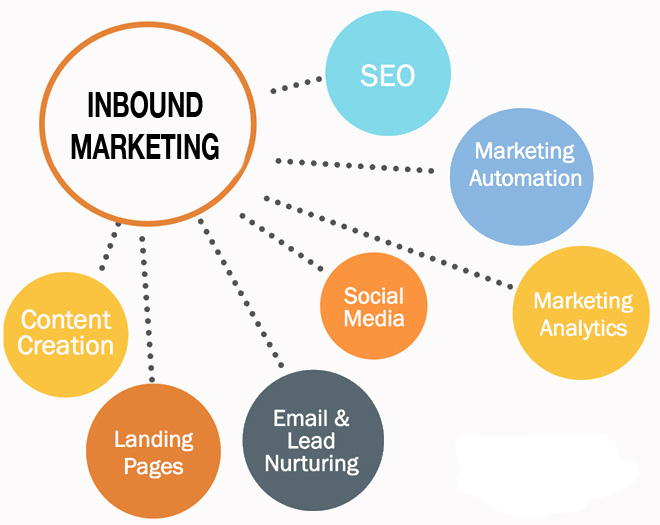 5 Signs Inbound Marketing Might Work for You