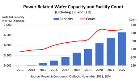 Power-Related-Wafer-Capacit