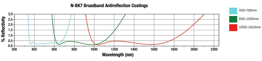 Antireflection coatings Thorlabs