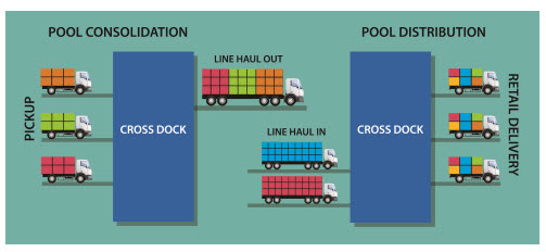 pool distribution refrigerated ltl