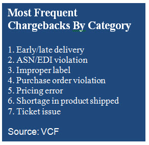 retail chargebacks