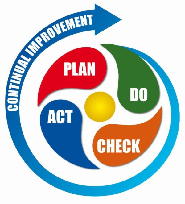 The Deming Cycle for continual improvement