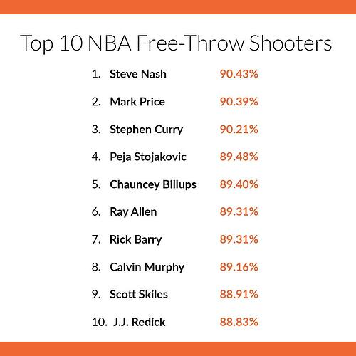 best free throw percentage in nba history