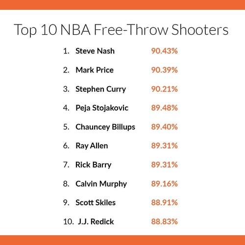Noah-Basketball-Blog-October-Free-Throw-Graphic