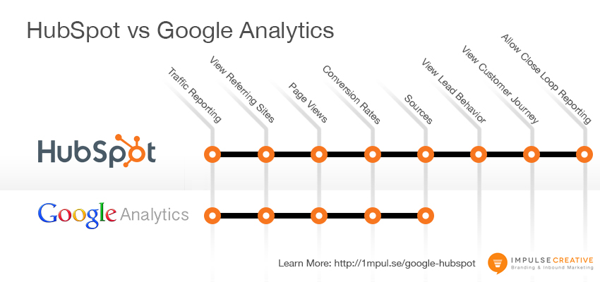 how to tell if google analytics is on a page