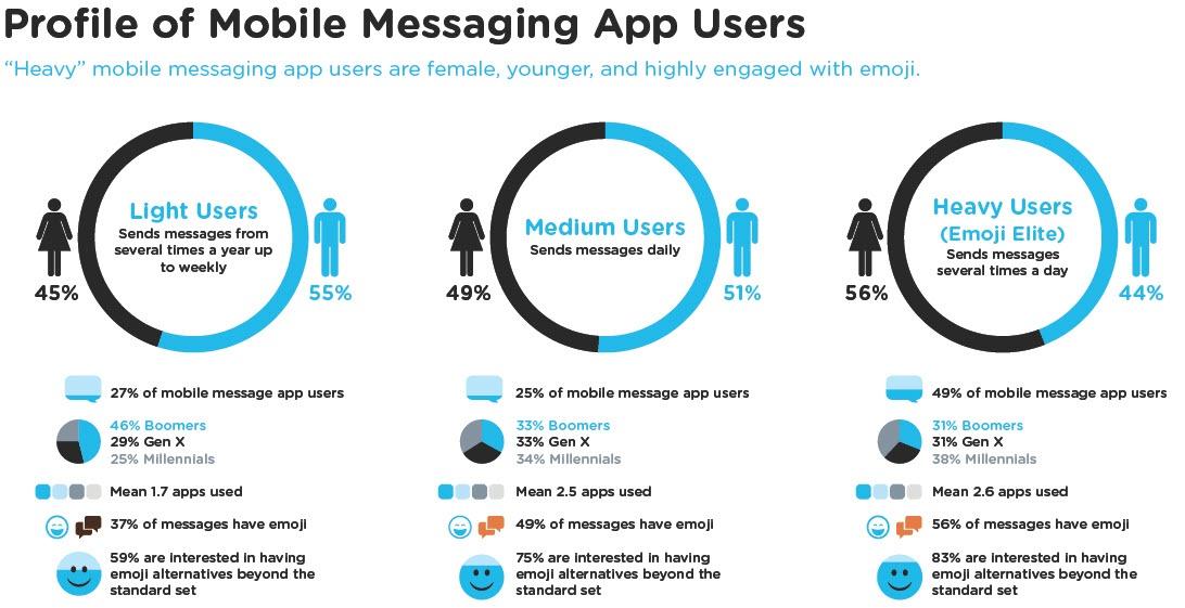 Perfil de usuarios de App