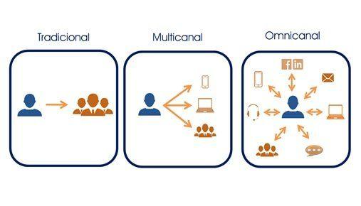 Estrategia-Omnicanalidad-estrategias-tradicionales.jpg