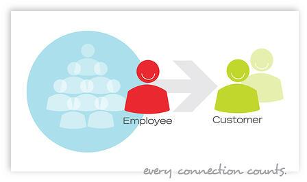 Providing Customer Service Training Employees Why Customer Service Training
