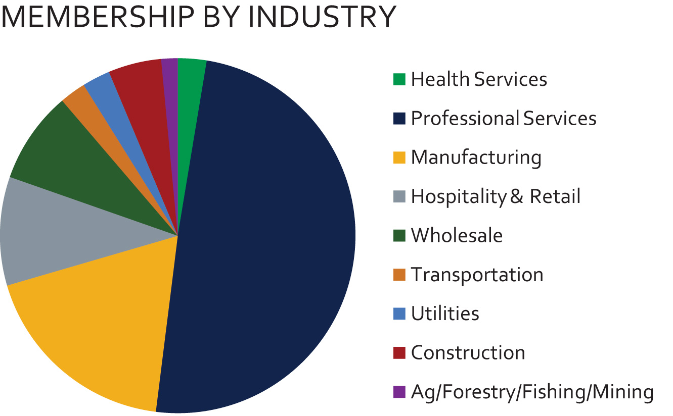 Member_Demographic_Chart_-_industry