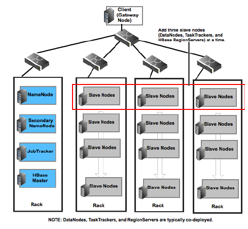 Typical_Hadoop_Cluster_WhitePaper_July_18_2012