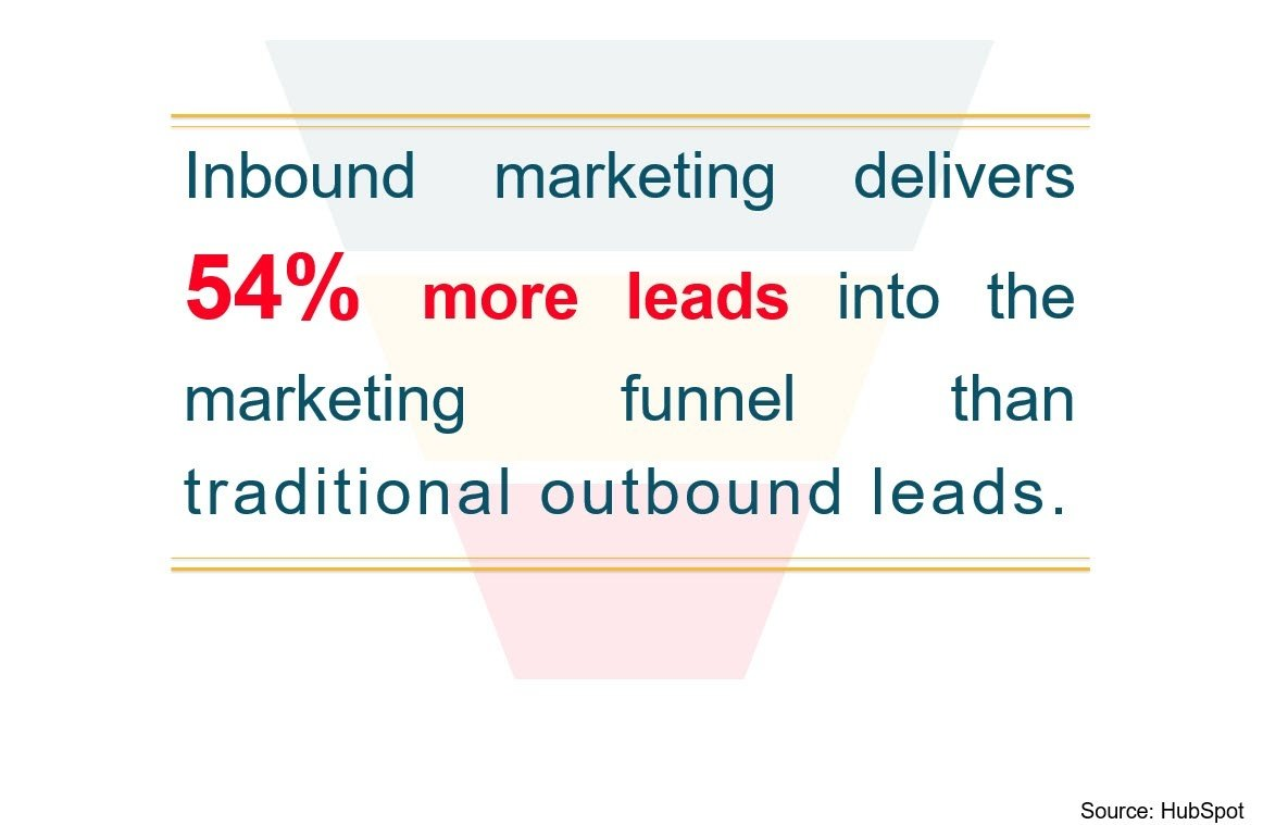 Inbound and outbound Marketing Comparison