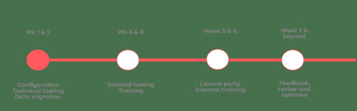 Timeline for EQMS implementation