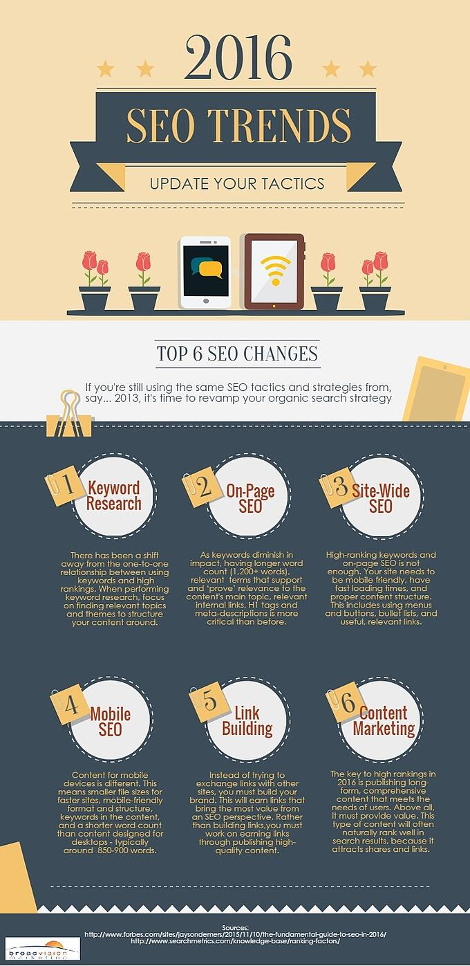 6_seo_trends_for_2016.jpg