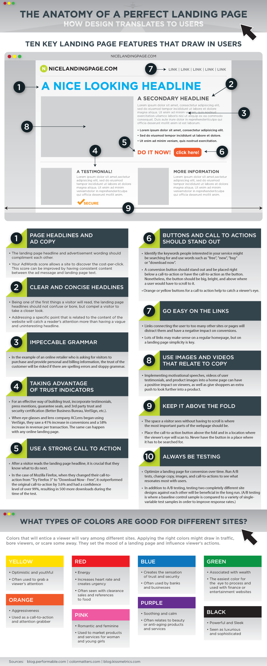 the-anatomy-of-a-perfect-landing-page