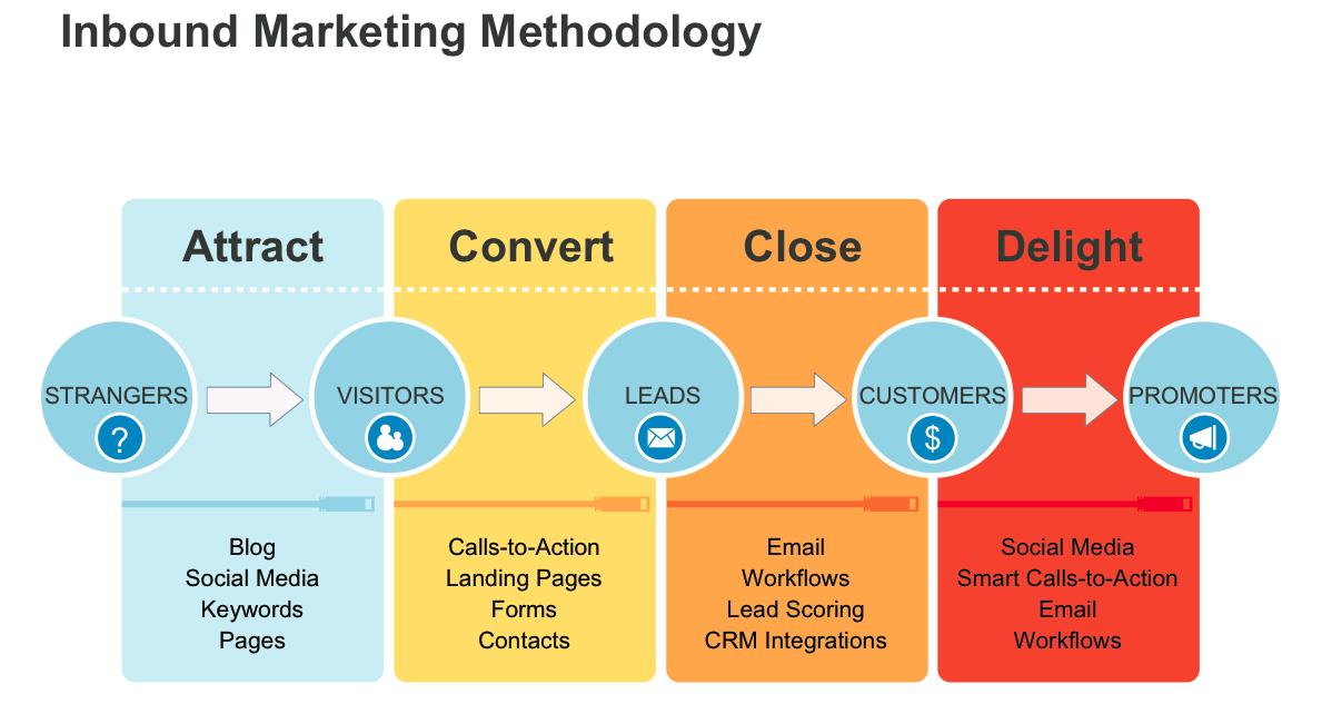 Inbound-Marketing-Methodology-West-Sussex