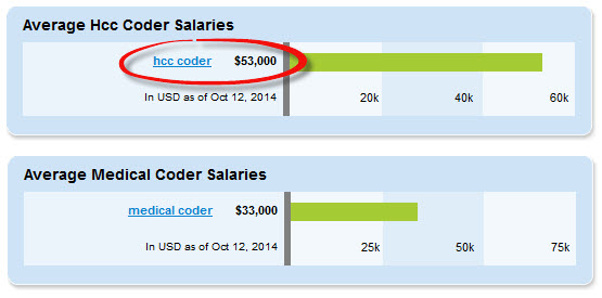 hcc-coder-vs-medical-coder-salary