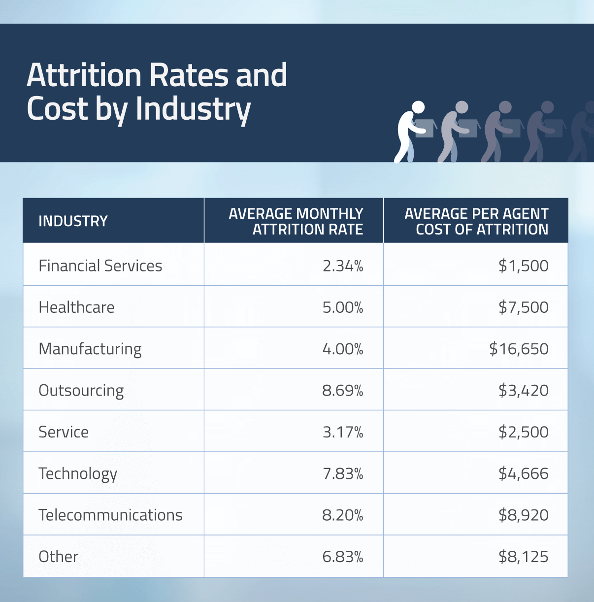 attrition rate in it industry If you are an employer trying to gauge your company's employee retention, you might find a useful benchmark in the turnover among the nation's private employers.