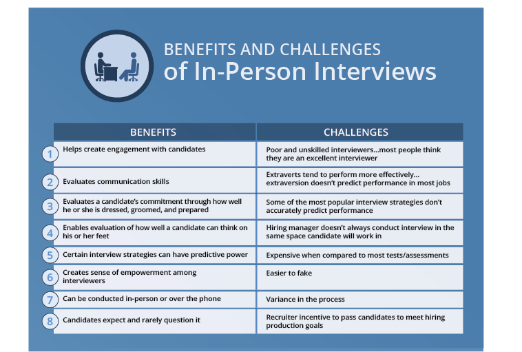 benefits of interviewing people Benefits specialist interview questions shared by candidates top interview questions  i actually think this is a strange question to ask people because, obviously, they're going to pick something that they resolved in a manner that makes them look good, and you're probably not going to get a fair idea of how someone problem-solves in.