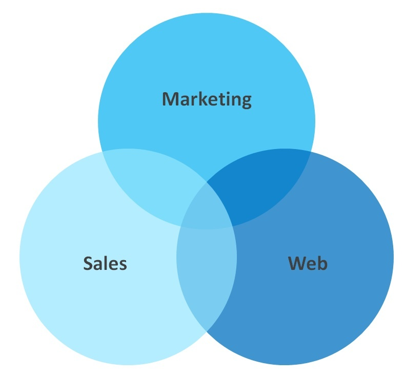 full stack approach to digital sales & marketing success