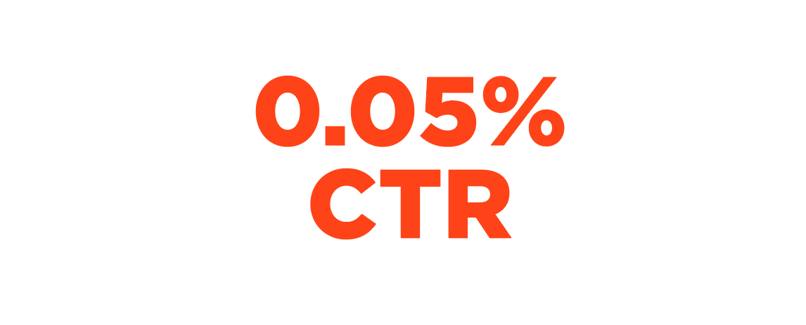 low click-through rates