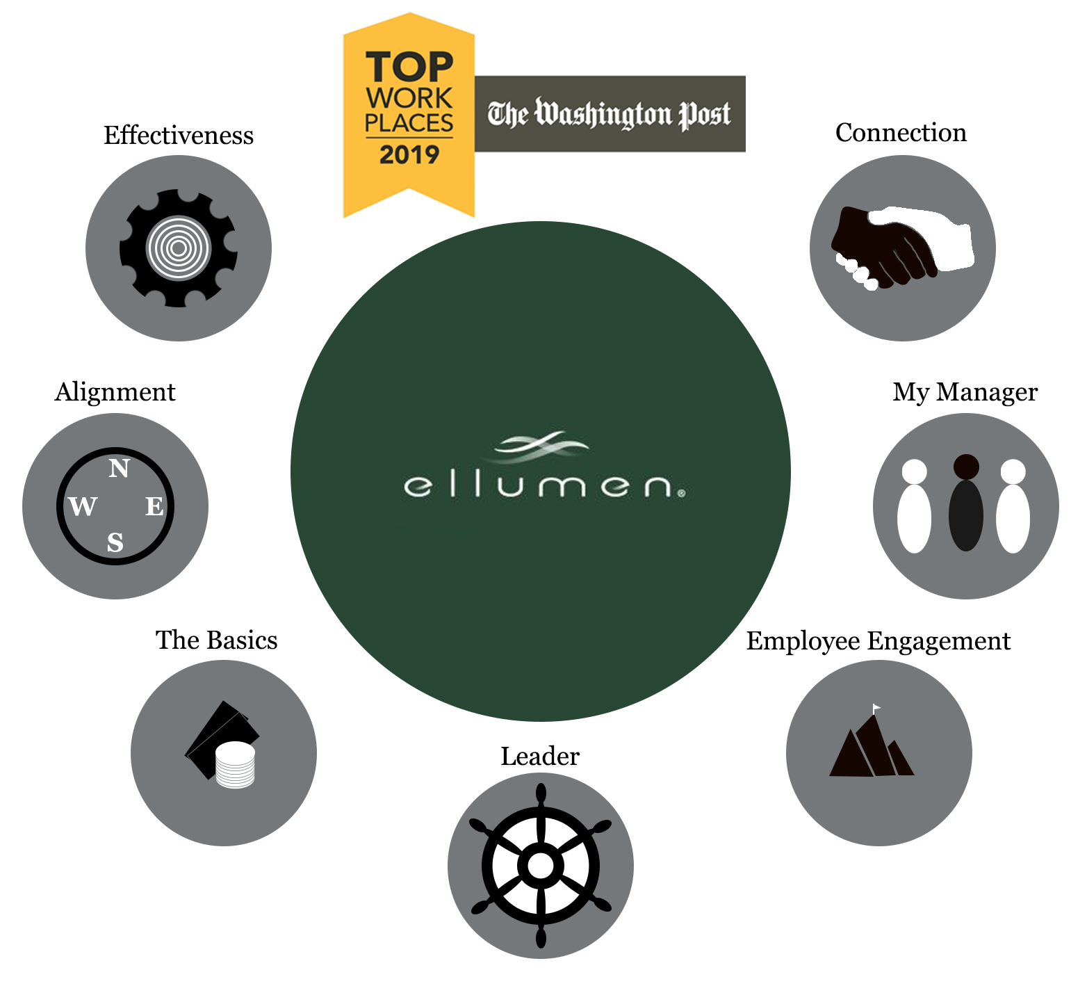 Ellumen top workplaces graphic