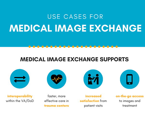 Use Cases for Medical Image Exchange