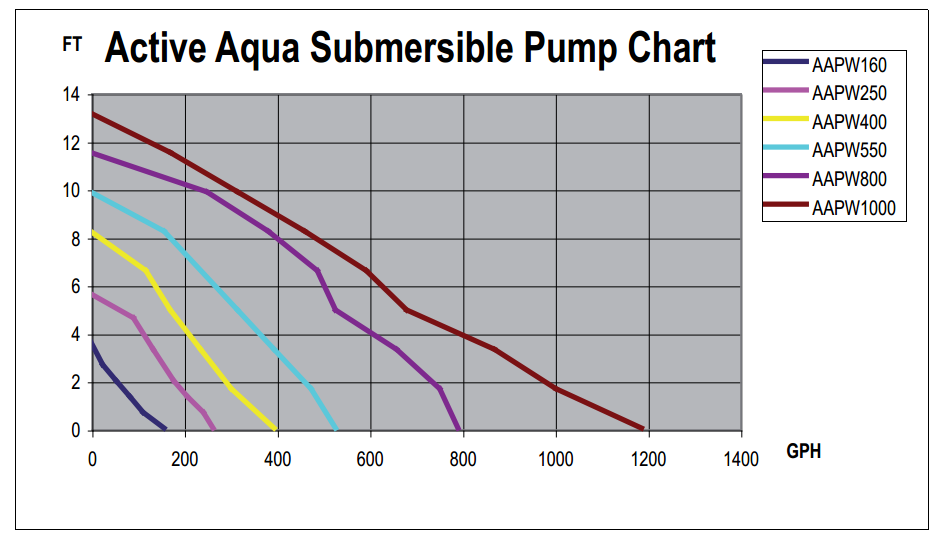 HH chart Sizing a Pump
