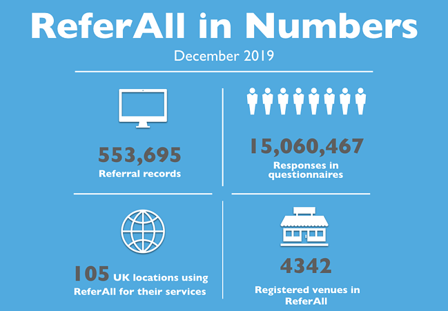 ReferAll in Numbers Feb 2020