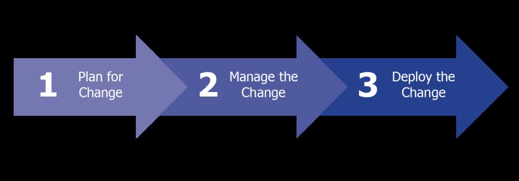 Change-Management-graphic