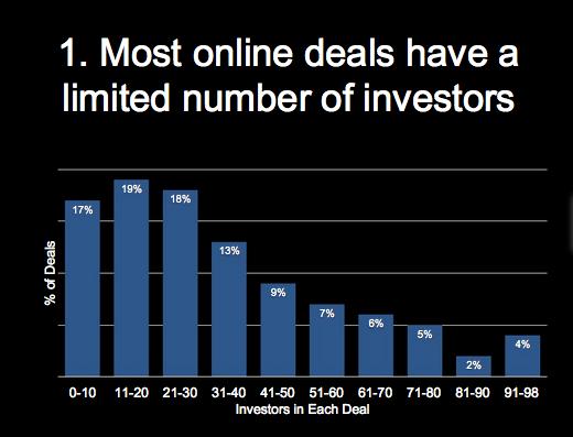 Graph of Online Deals